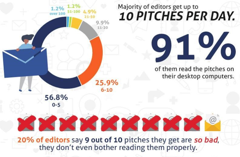 volume of GP pitches