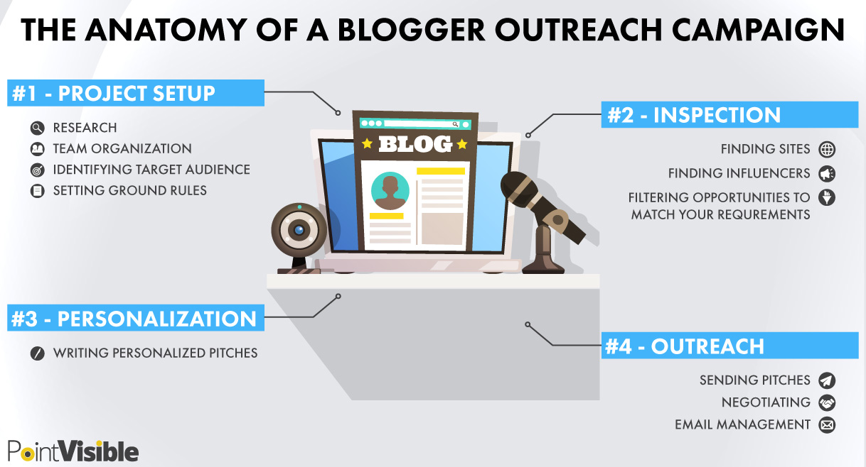 blogger outreach campaign anatomy
