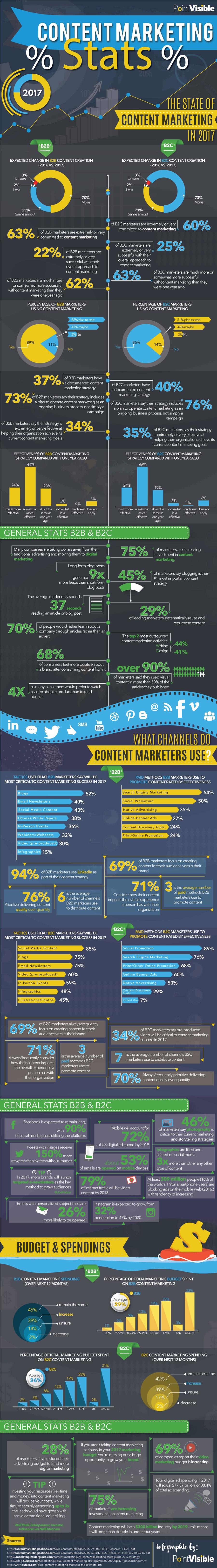 Content marketing statistics 2017