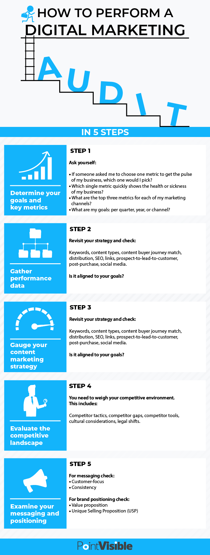 how to perform digital marketing audit
